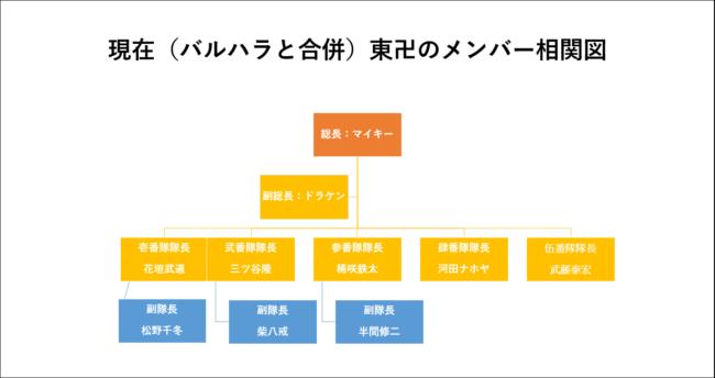 バルハラ加入後の東卍相関図