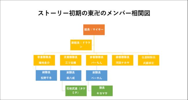 ストーリー初期の東卍相関図